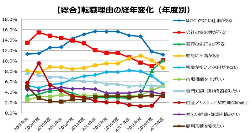 【総合】転職理由の経年変化(年度別)