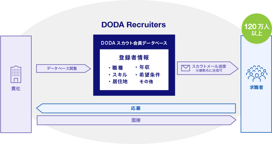 DODA Recruiters のメリット