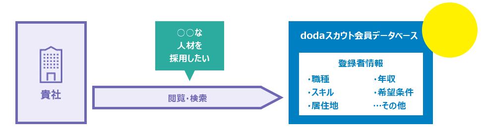 日本最大級172万人規模のDBにアクセスできる