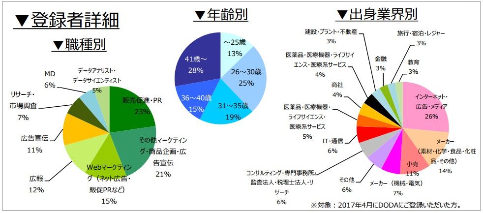 マーケティング・広報職の登録者詳細(2017年5月発行)