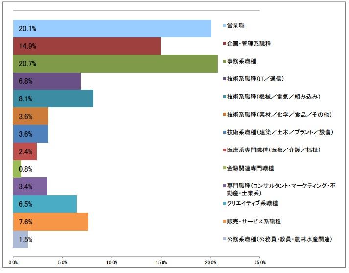 職種大分類_第一希望の棒グラフ(2016年6月発行)