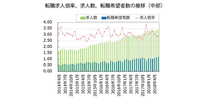 【中部】転職求人倍率、求人数、転職希望者数の推移(2018年7月発行版)