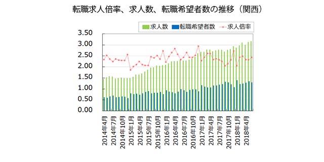 【関西】転職求人倍率、求人数、転職希望者数の推移(2018年7月発行版)