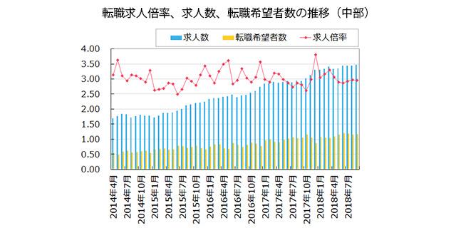 【中部】転職求人倍率、求人数、転職希望者数の推移(2018年10月発行版)