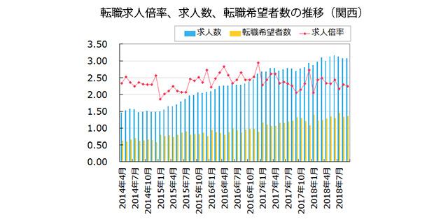 【関西】転職求人倍率、求人数、転職希望者数の推移(2018年10月発行版)