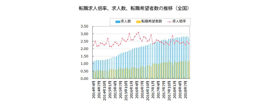 【全国】転職求人倍率、求人数、転職希望者数の推移(2018年10月発行版)