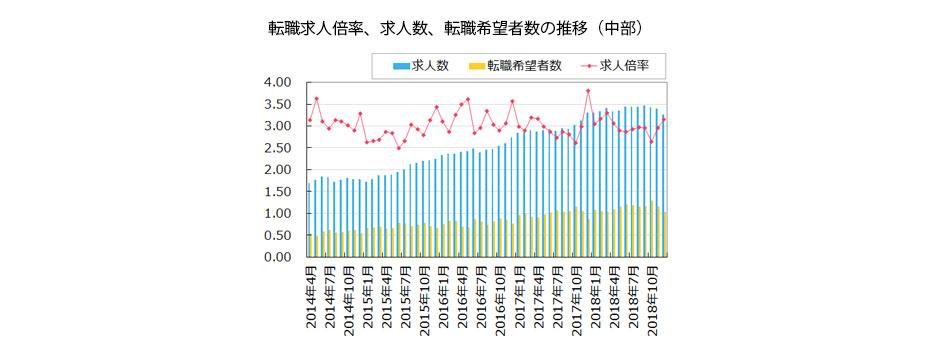 【中部】転職求人倍率、求人数、転職希望者数の推移(2019年1月発行版)