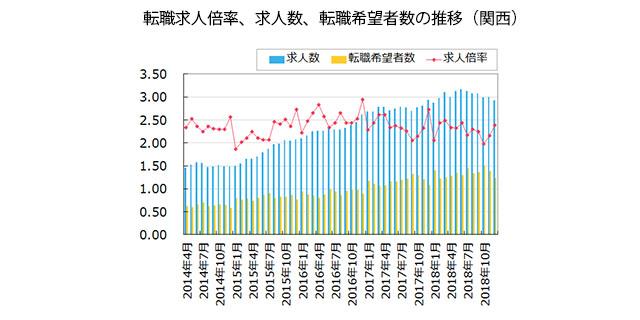 【関西】転職求人倍率、求人数、転職希望者数の推移(2019年1月発行版)