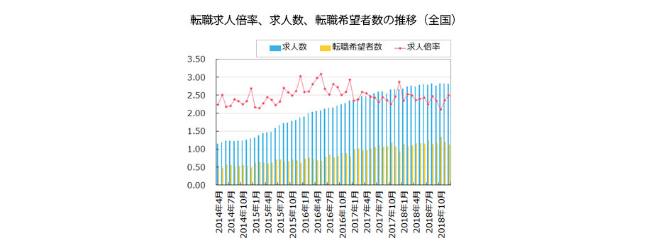 【全国】転職求人倍率、求人数、転職希望者数の推移(2019年1月発行版)