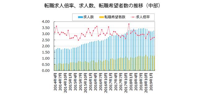 【中部】転職求人倍率、求人数、転職希望者数の推移(2019年4月発行版)