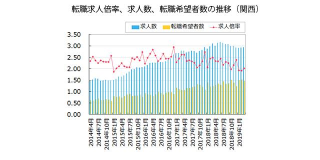 【関西】転職求人倍率、求人数、転職希望者数の推移(2019年4月発行版)