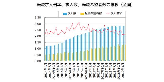 【全国】転職求人倍率、求人数、転職希望者数の推移(2019年4月発行版)
