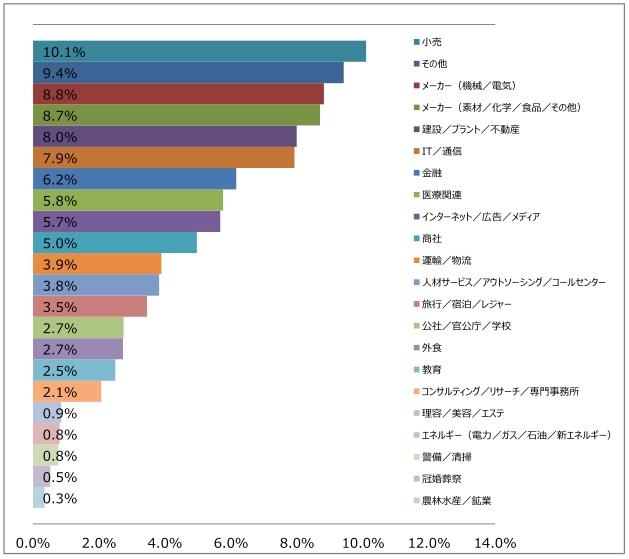 業種大分類の棒グラフ(2017年12月発行版)