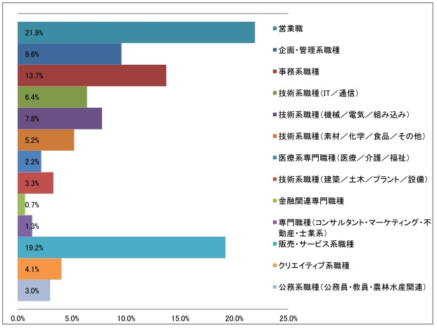職種大分類の棒グラフ(2016年12月発行)