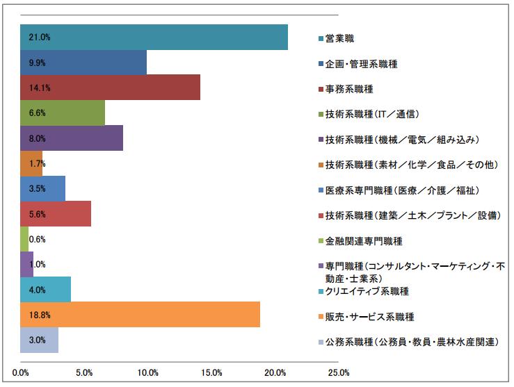職種大分類の棒グラフ(2017年3月発行)