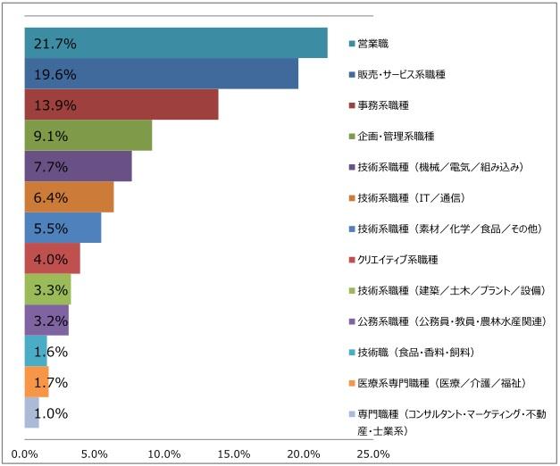 職種大分類の棒グラフ(2017年12月発行版)