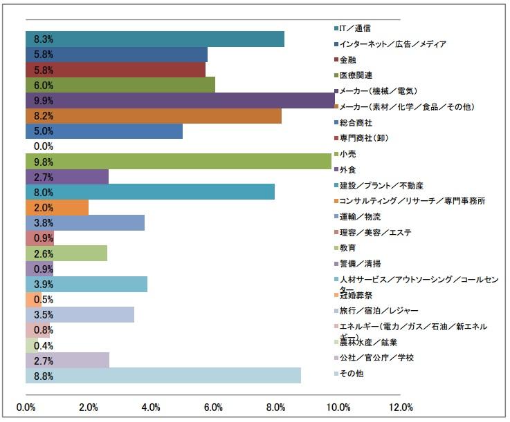 業種大分類の棒グラフ(2017年3月発行)