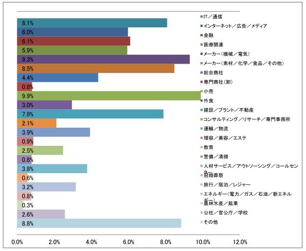 業種大分類の棒グラフ(2016年12月発行)