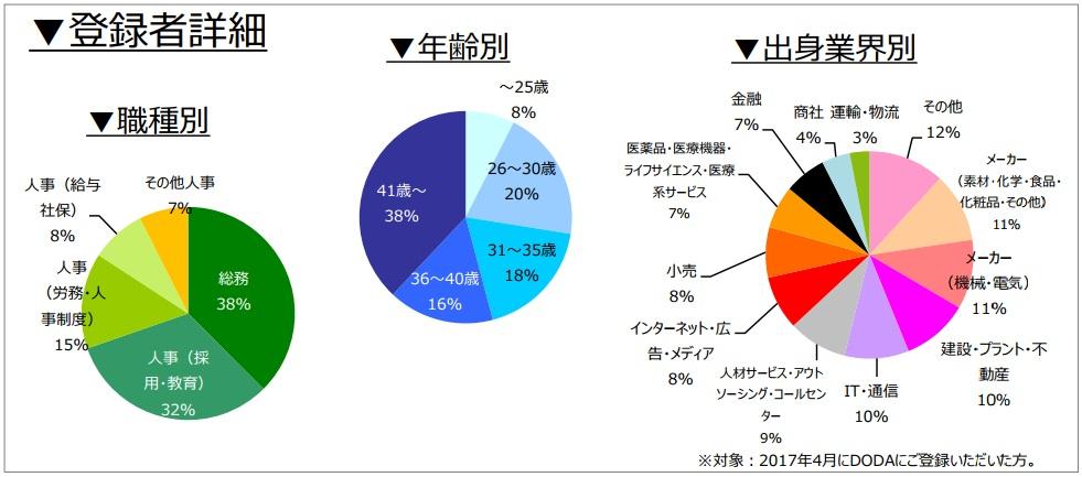 人事・総務職の登録者詳細(2017年5月発行)