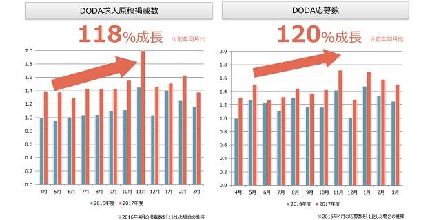 doda求人原稿掲載数(2018年4月発行版)
