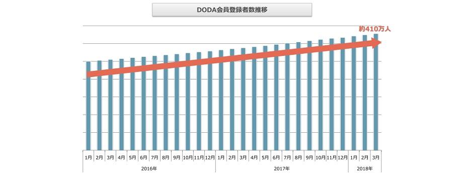 doda会員登録者数推移(2018年4月発行版)