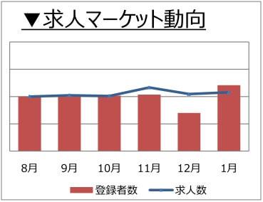 回路設計の求人マーケット動向(2018年2月)