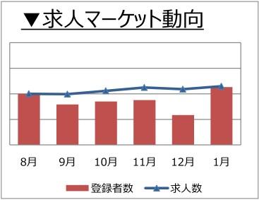 施工管理(建築・土木)の求人マーケット動向(2018年2月)