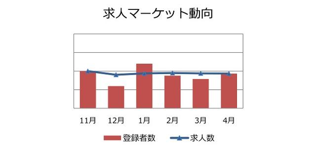 機械設計の求人マーケット動向(2018年5月)