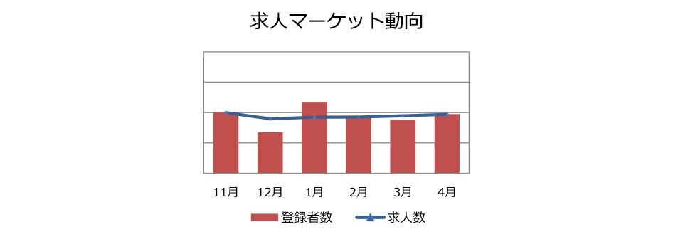 回路設計の求人マーケット動向(2018年5月)