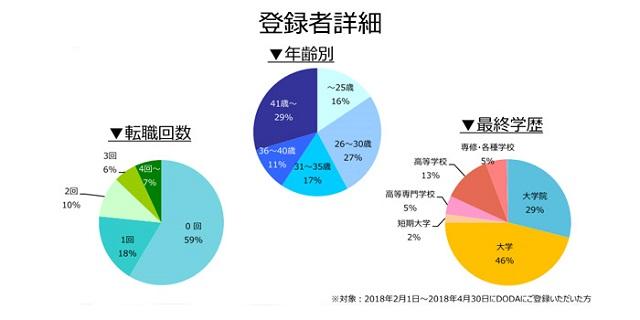 回路設計の登録者詳細(2018年5月)