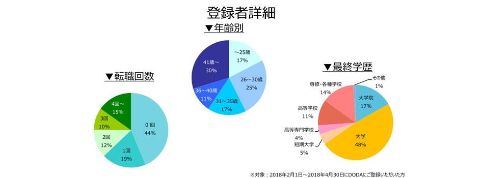 設計職(建築・土木)の登録者詳細(2018年5月)