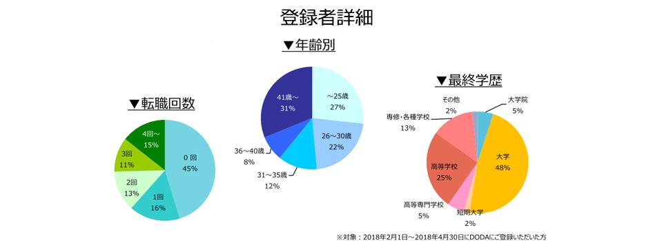施工管理(建築・土木)の登録者詳細(2018年5月)