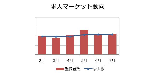 機械設計の求人マーケット動向(2018年8月)