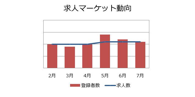 回路設計の求人マーケット動向(2018年8月)