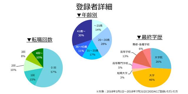 回路設計の登録者詳細(2018年8月)
