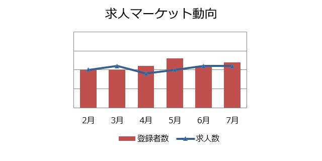 品質管理(品質保証)の求人マーケット動向(2018年8月)