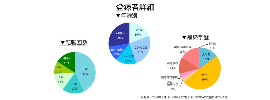 設計職(建築・土木)の登録者詳細(2018年8月)