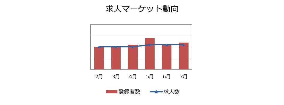 施工管理(建築・土木)の求人マーケット動向(2018年5月)