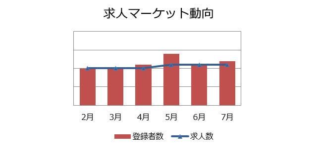 施工管理(建築・土木)の求人マーケット動向(2018年8月)