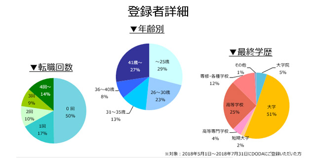 施工管理(建築・土木)の登録者詳細(2018年8月)