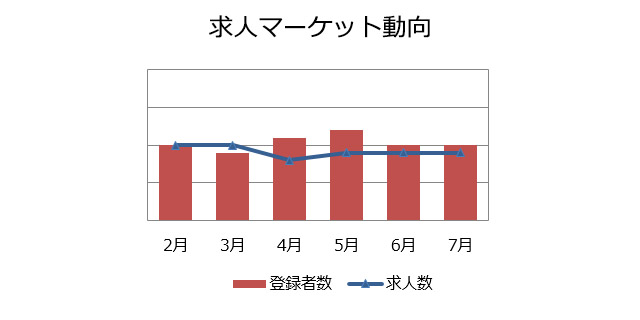 研究開発(化学)の求人マーケット動向(2018年8月)
