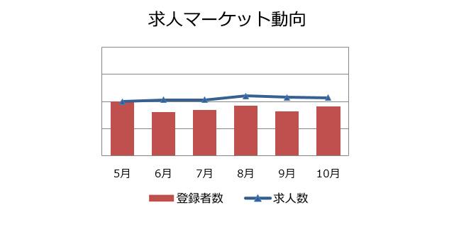 機械設計の求人マーケット動向(2018年11月)