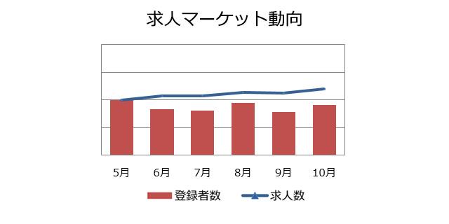 回路設計の求人マーケット動向(2018年11月)