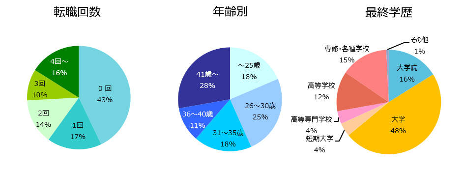 設計職(建築・土木)の登録者詳細(2018年11月)