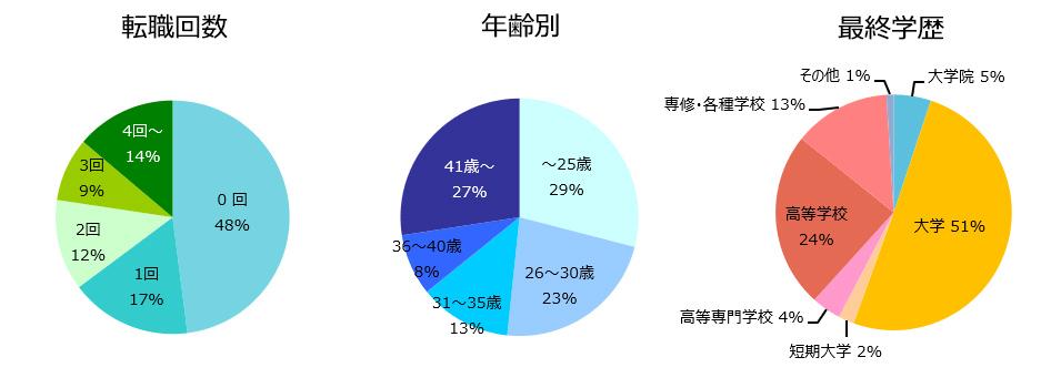 施工管理(建築・土木)の登録者詳細(2018年11月)