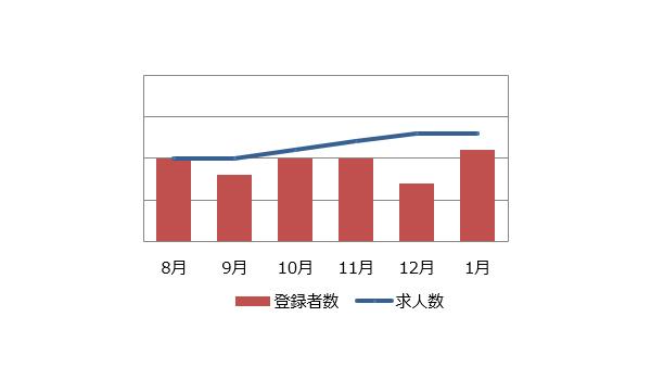回路設計の求人マーケット動向(2019年2月)
