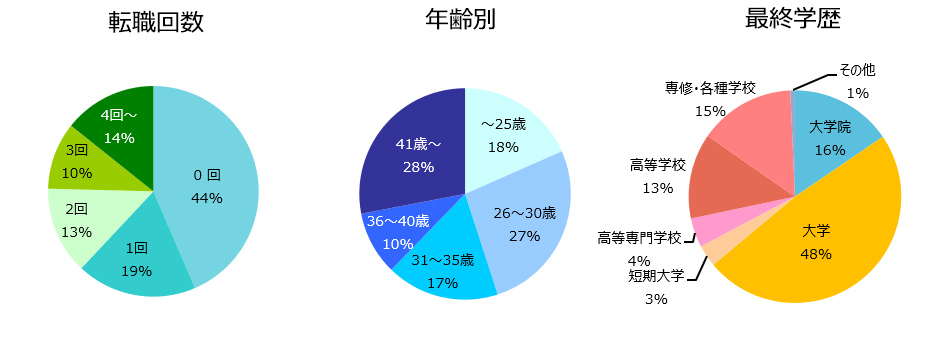 設計職(建築・土木)の登録者詳細(2019年2月)