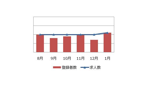 施工管理(建築・土木)の求人マーケット動向(2019年2月)