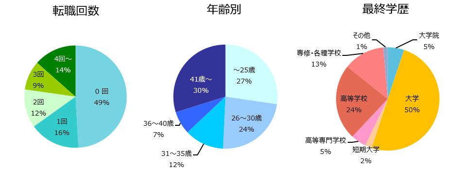 施工管理(建築・土木)の登録者詳細(2019年2月)
