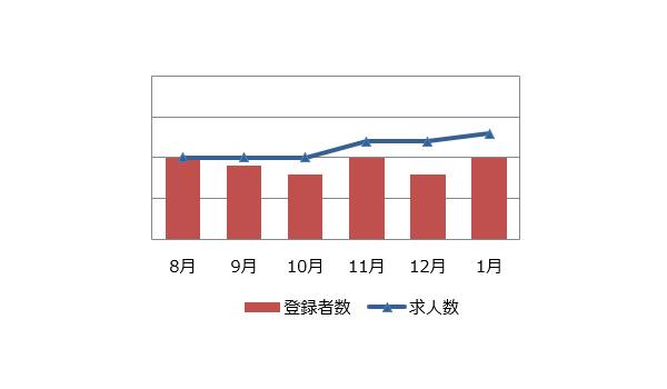研究開発(化学)の求人マーケット動向(2019年2月)